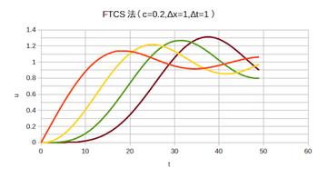 FTCS.png