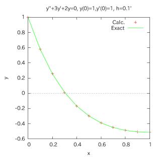 Kyoukaichi-Graph-001.png