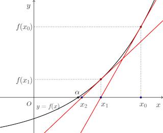 Newton-method-01.png