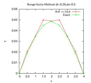 Runge-Kutta-graph-004.png