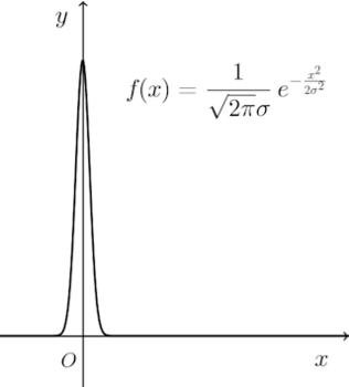 dirac-delta-graph-001.png