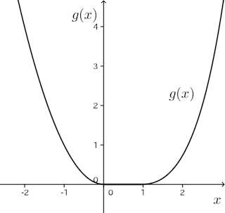 gousei-bibun-graph-001.png