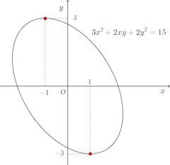 graph-3x^2+2xy+2y^2=15.png