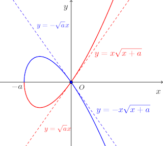 graph-y^2=x^2(x+a)-002.png