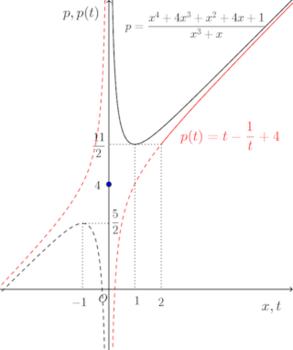 hanbetsu-kero-graph-001.png