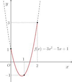 lagrange-graph-01.png
