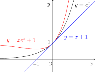 sekibun-futoushiki-graph-001.png