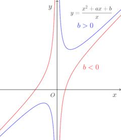 y=(x^2+ax+b)÷x.png