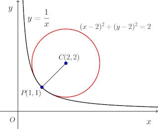 y=1÷x-en-graph-001.png