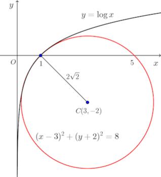 y=logx-en-graph-001.png