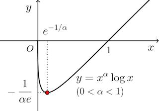 y=x^α log x.png