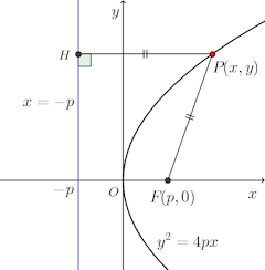 y^2=4px-graph-001.png