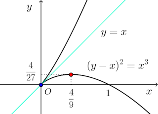 (y-x)^2=x^3-graph-001.png