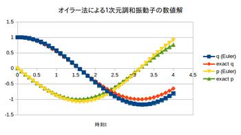 Euler-hyou-graph.png