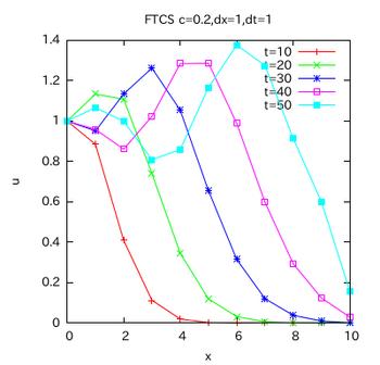 FTCS-002.png