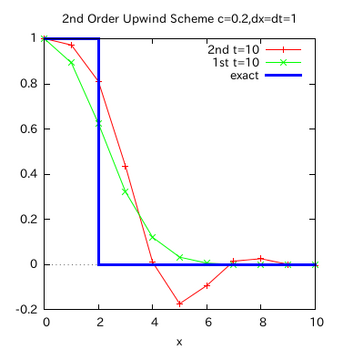 UpWind2-graph-002.png