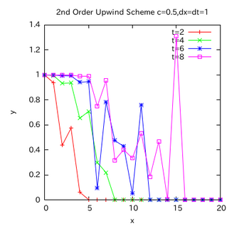 UpWind2-graph-003.png