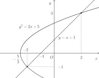 graph-282.png