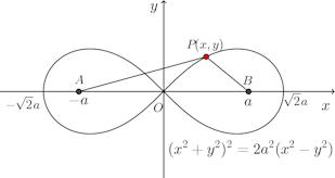 lemniscate-graph-001.png