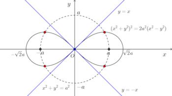 lemniscate-graph-002.png