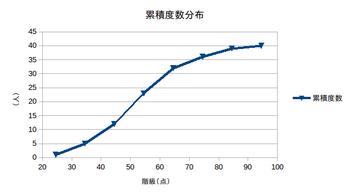 statics-graph-01-02.png