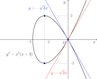 y^2=x^2(x+3)-graph-03.png